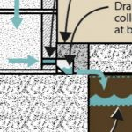 Why Interior Drain Tile for Basement Waterproofing?
